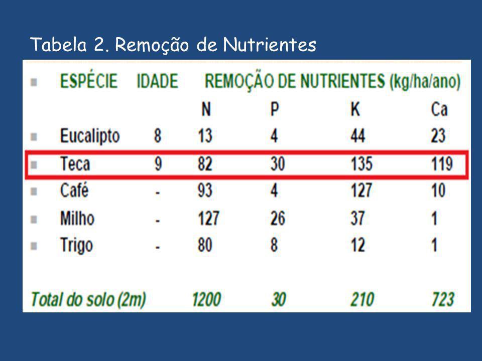 Tabela 2. Remoção de Nutrientes