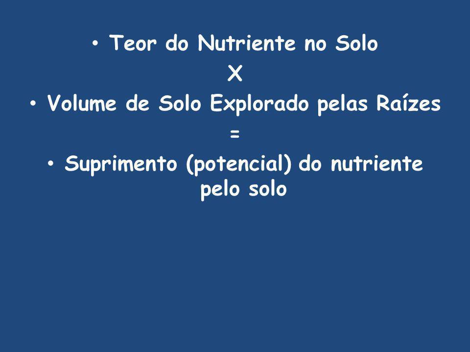 Teor do Nutriente no Solo X Volume de Solo Explorado pelas Raízes =
