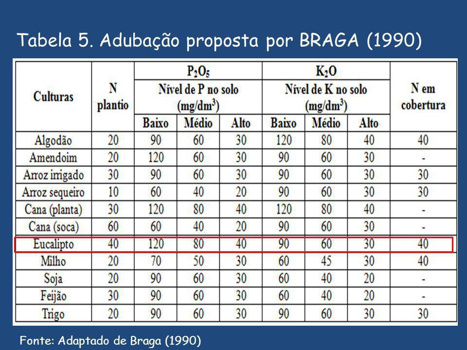 Tabela 5. Adubação proposta por BRAGA (1990)