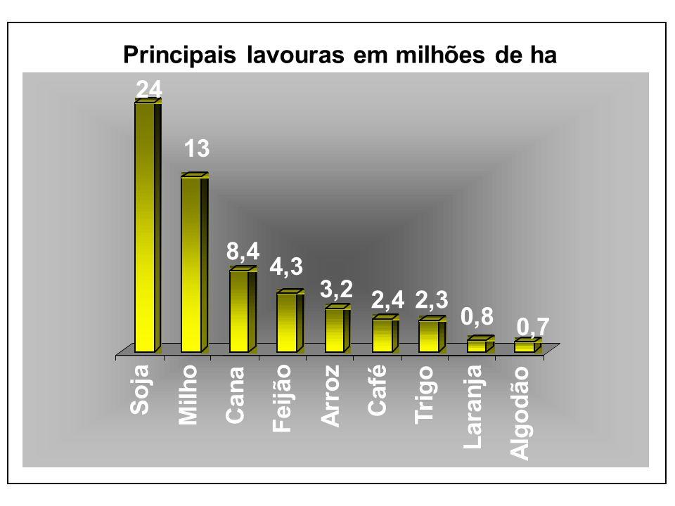 24 13. 8,4. 4,3. 3,2. 2,4. 2,3. 0,8. 0,7. Soja. Milho. Cana. Feijão. Arroz. Café. Trigo.