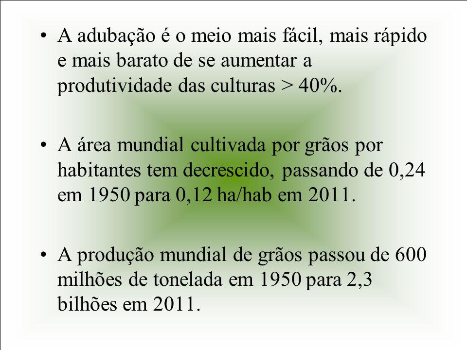 A adubação é o meio mais fácil, mais rápido e mais barato de se aumentar a produtividade das culturas > 40%.