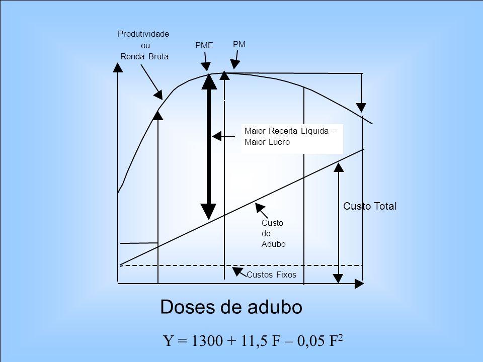 Doses de adubo Y = 1300 + 11,5 F – 0,05 F2 Custo Total Custos Fixos