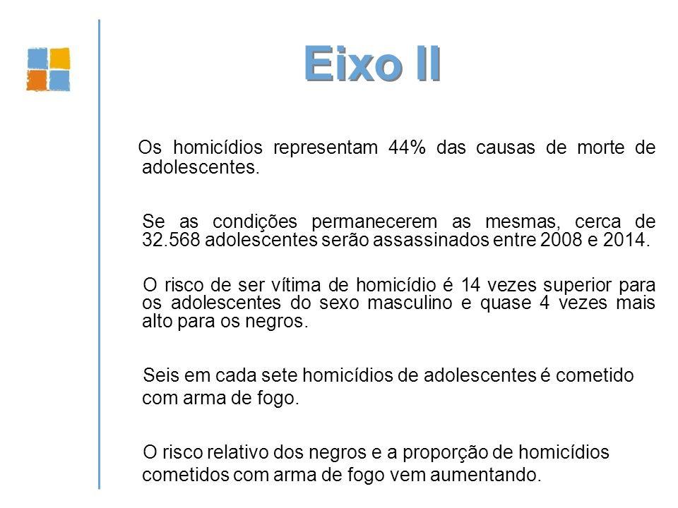 Eixo II Os homicídios representam 44% das causas de morte de adolescentes.