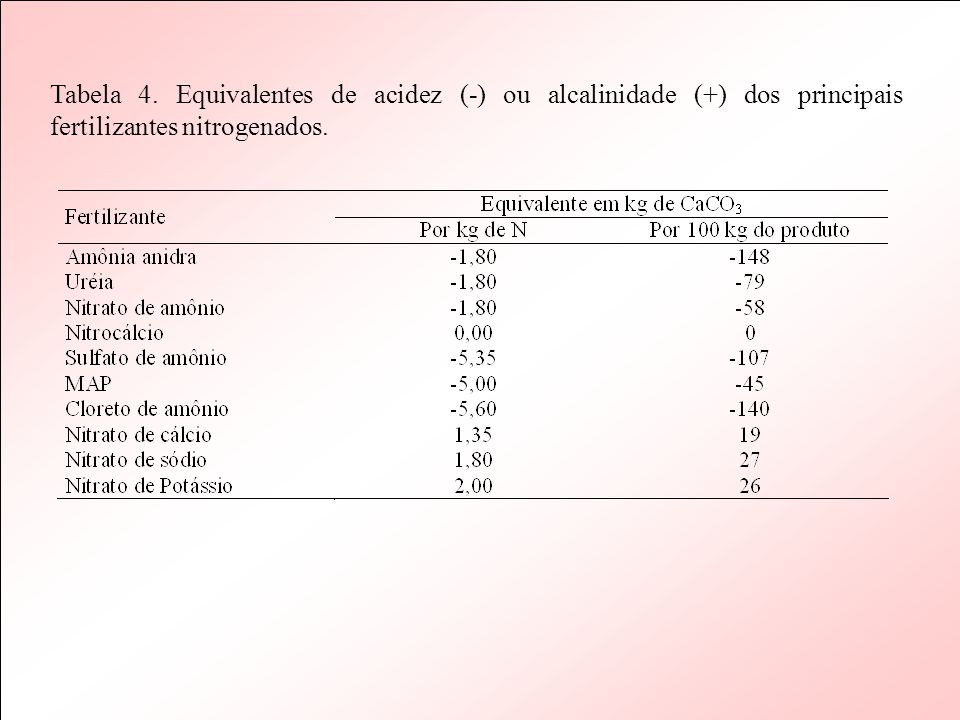 Tabela 4. Equivalentes de acidez (-) ou alcalinidade (+) dos principais fertilizantes nitrogenados.