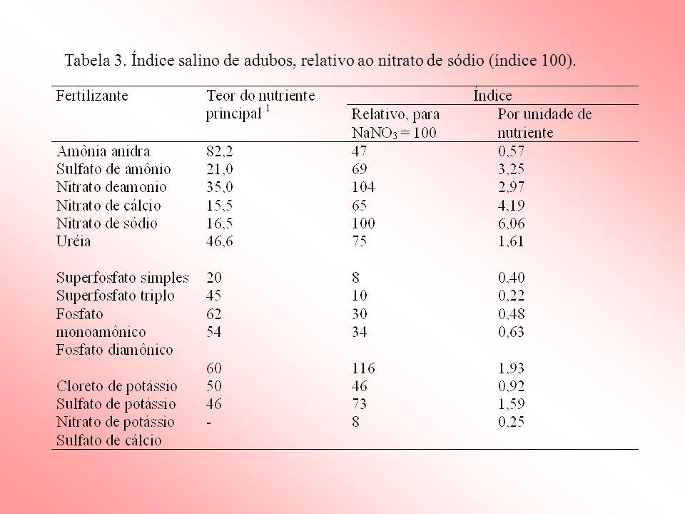 Tabela 3. Índice salino de adubos, relativo ao nitrato de sódio (índice 100).