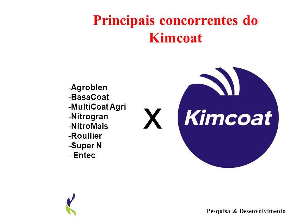 Principais concorrentes do Kimcoat