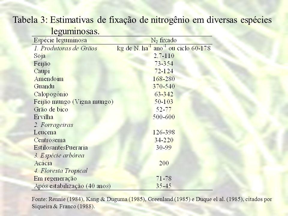 Tabela 3: Estimativas de fixação de nitrogênio em diversas espécies