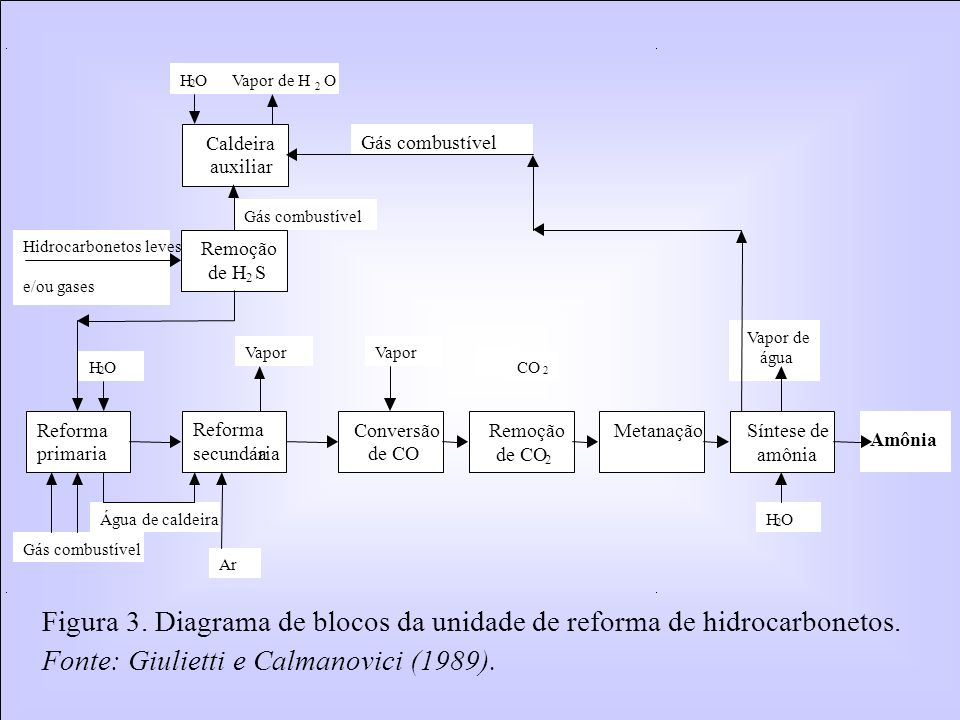 Figura 3. Diagrama de blocos da unidade de reforma de hidrocarbonetos.