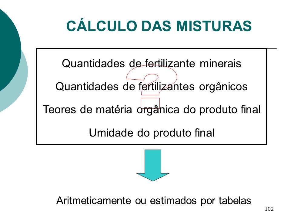 CÁLCULO DAS MISTURAS Quantidades de fertilizante minerais