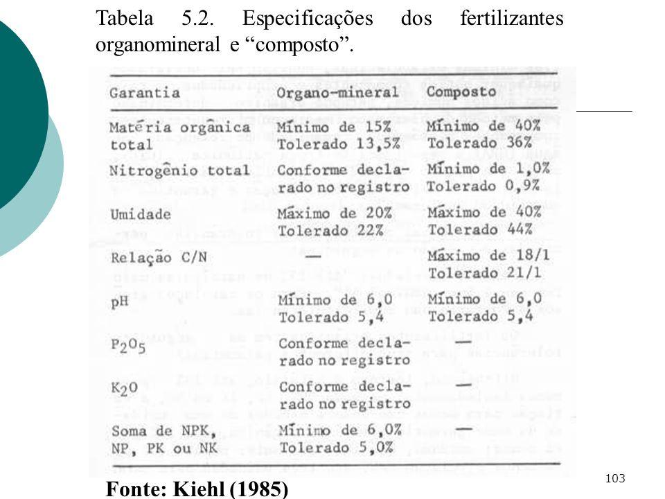 Tabela 5.2. Especificações dos fertilizantes organomineral e composto .