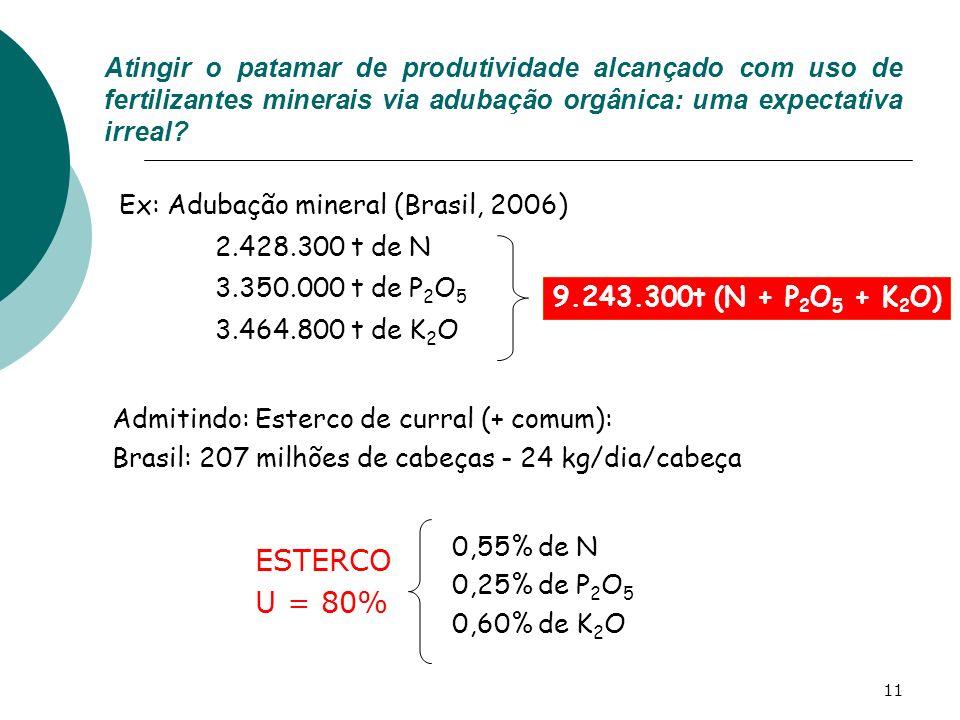 Atingir o patamar de produtividade alcançado com uso de fertilizantes minerais via adubação orgânica: uma expectativa irreal
