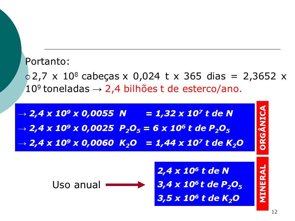 Portanto: 2,7 x 108 cabeças x 0,024 t x 365 dias = 2,3652 x 109 toneladas → 2,4 bilhões t de esterco/ano.