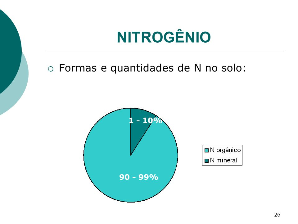NITROGÊNIO Formas e quantidades de N no solo: 1 - 10% 90 - 99%