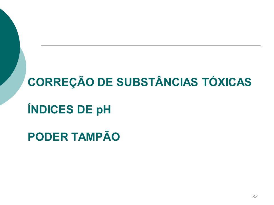 CORREÇÃO DE SUBSTÂNCIAS TÓXICAS ÍNDICES DE pH PODER TAMPÃO