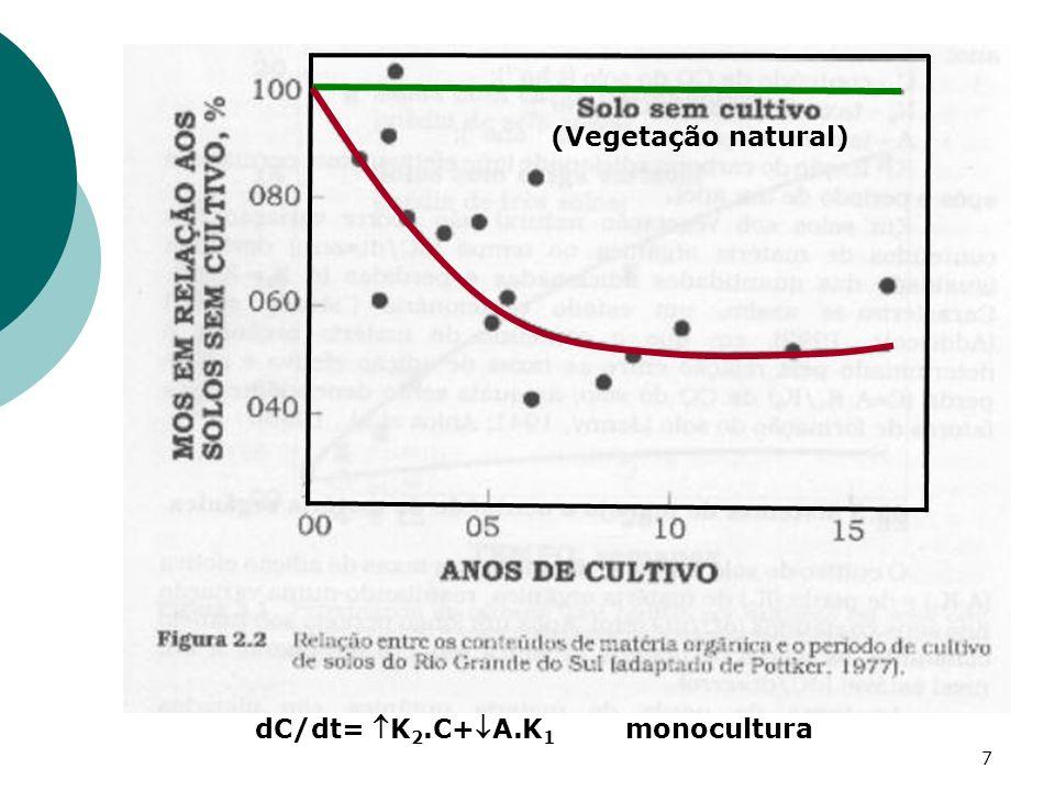 (Vegetação natural) dC/dt= K2.C+A.K1 monocultura