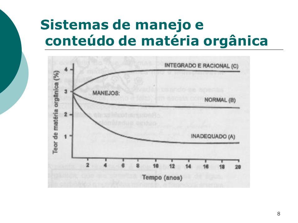 Sistemas de manejo e conteúdo de matéria orgânica