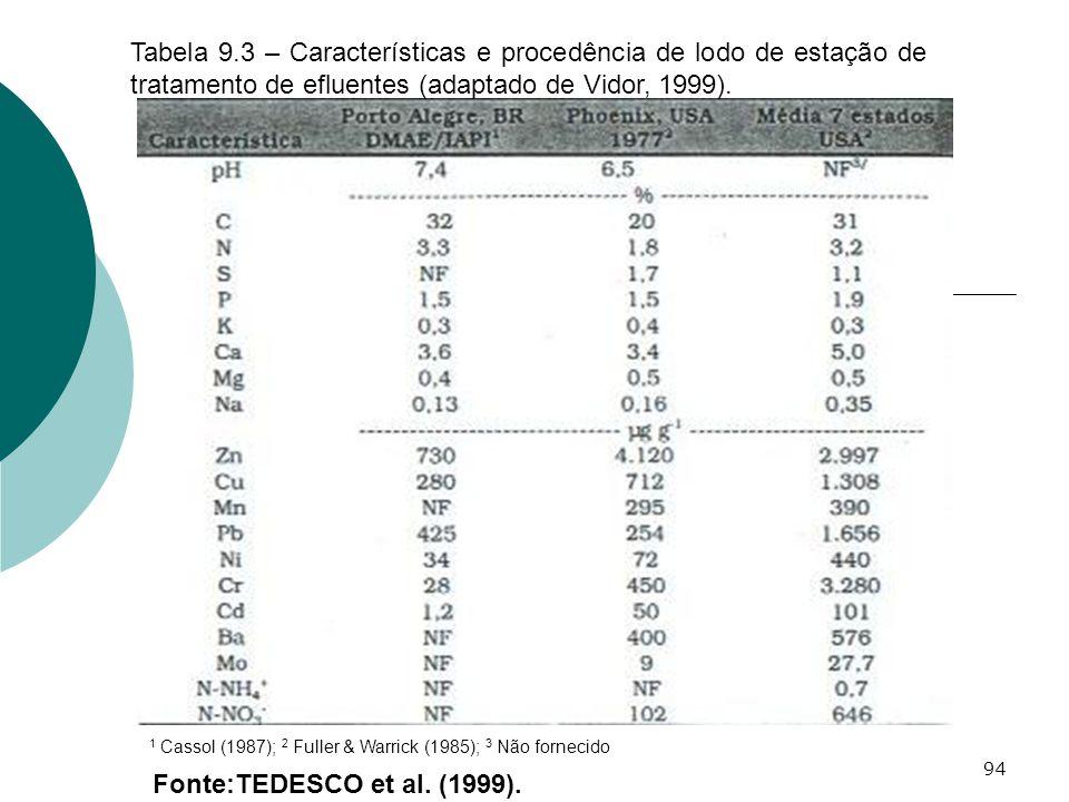 Tabela 9.3 – Características e procedência de lodo de estação de tratamento de efluentes (adaptado de Vidor, 1999).