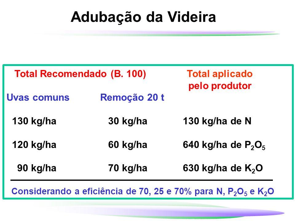 Adubação da Videira Total Recomendado (B. 100) Total aplicado