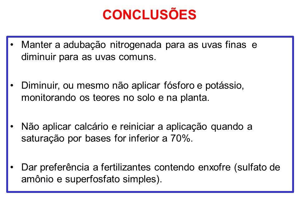 CONCLUSÕES Manter a adubação nitrogenada para as uvas finas e diminuir para as uvas comuns.