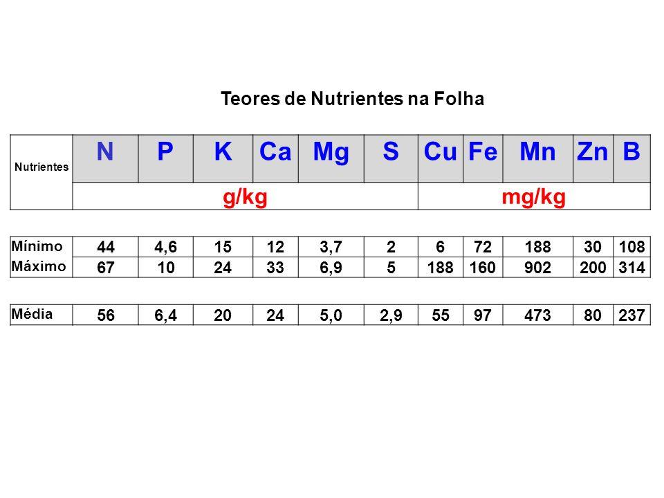 N P K Ca Mg S Cu Fe Mn Zn B g/kg mg/kg Teores de Nutrientes na Folha