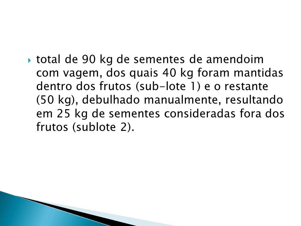 total de 90 kg de sementes de amendoim com vagem, dos quais 40 kg foram mantidas dentro dos frutos (sub-lote 1) e o restante (50 kg), debulhado manualmente, resultando em 25 kg de sementes consideradas fora dos frutos (sublote 2).