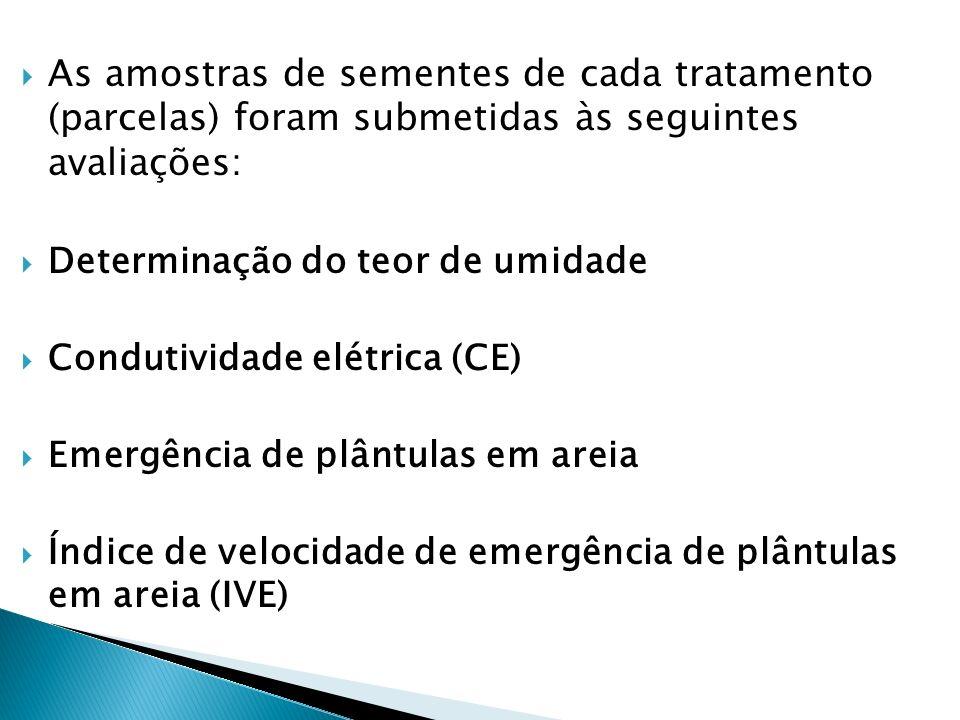 As amostras de sementes de cada tratamento (parcelas) foram submetidas às seguintes avaliações: