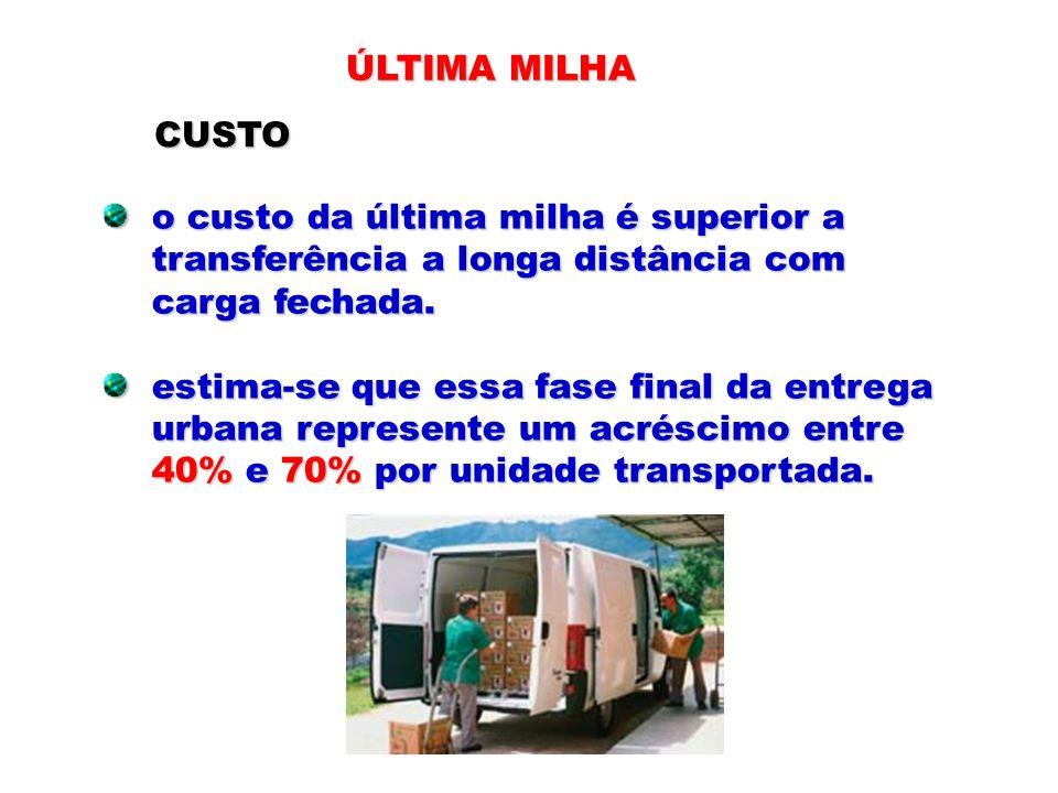 ÚLTIMA MILHA CUSTO. o custo da última milha é superior a. transferência a longa distância com. carga fechada.