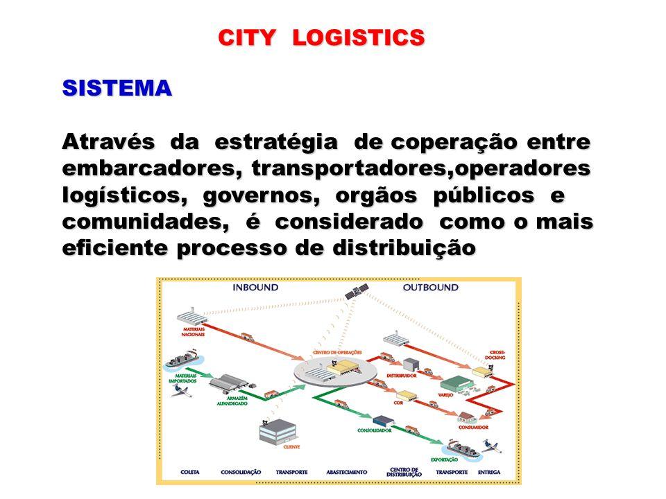 CITY LOGISTICS SISTEMA. Através da estratégia de coperação entre. embarcadores, transportadores,operadores.