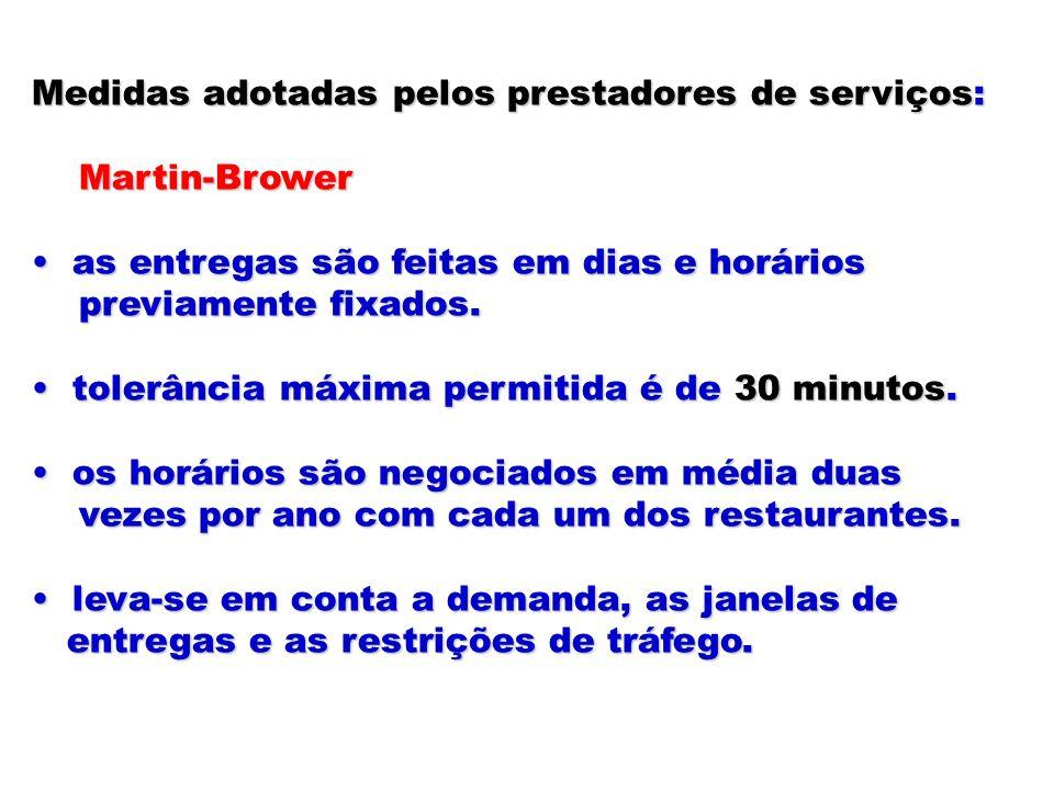 Medidas adotadas pelos prestadores de serviços: