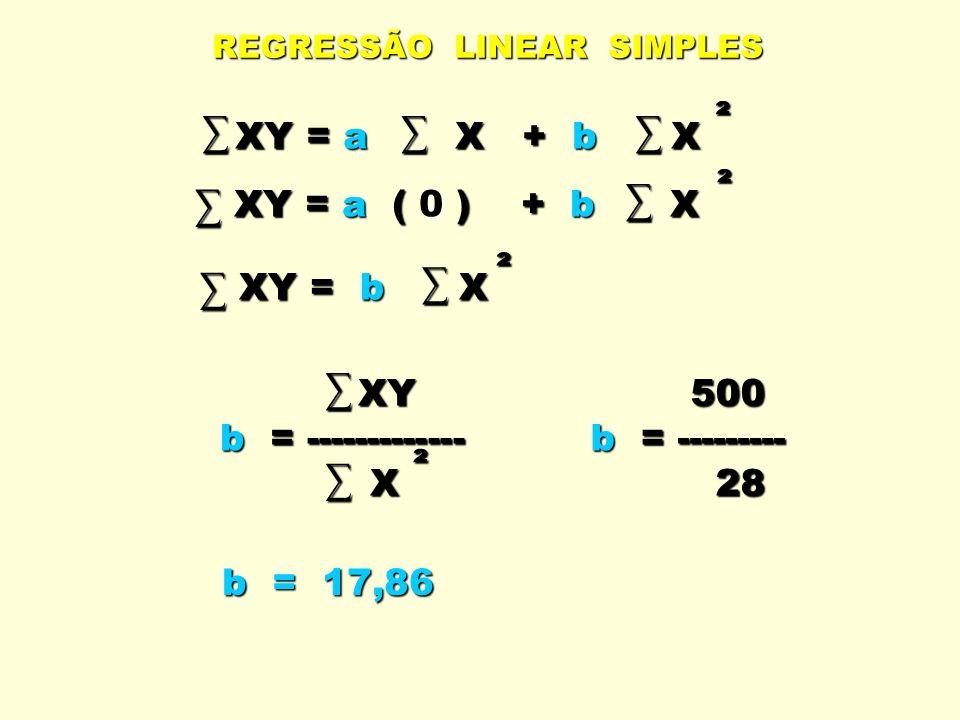 XY = a X + b X XY = a ( 0 ) + b X XY = b X XY b = ------------- X 500