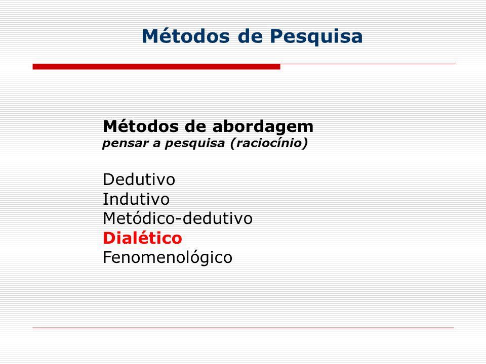 Métodos de Pesquisa Métodos de abordagem Dedutivo Indutivo