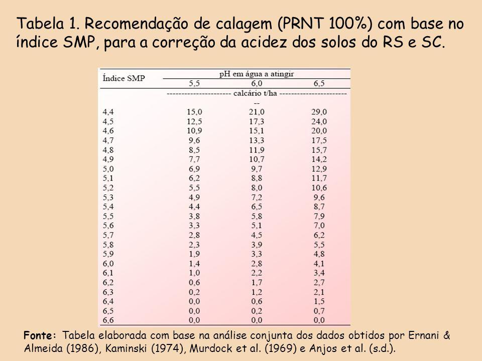 Tabela 1. Recomendação de calagem (PRNT 100%) com base no índice SMP, para a correção da acidez dos solos do RS e SC.