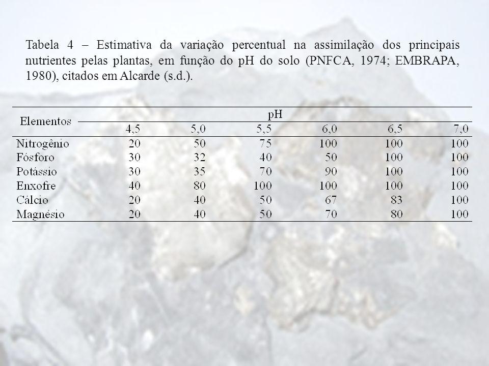 Tabela 4 – Estimativa da variação percentual na assimilação dos principais nutrientes pelas plantas, em função do pH do solo (PNFCA, 1974; EMBRAPA, 1980), citados em Alcarde (s.d.).