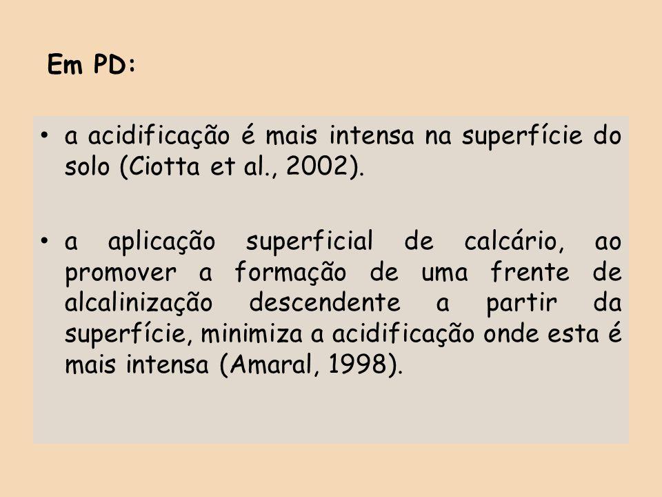 Em PD: a acidificação é mais intensa na superfície do solo (Ciotta et al., 2002).
