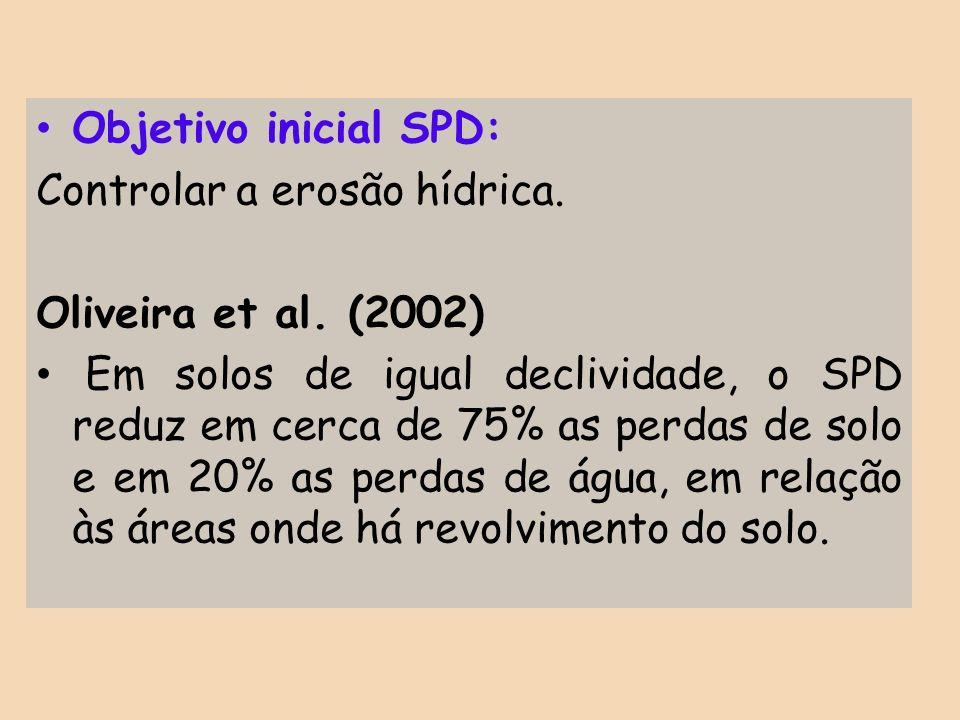 Objetivo inicial SPD:Controlar a erosão hídrica. Oliveira et al. (2002)