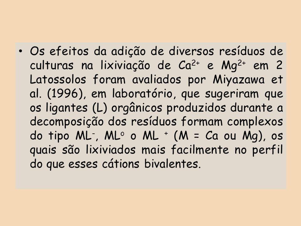 Os efeitos da adição de diversos resíduos de culturas na lixiviação de Ca2+ e Mg2+ em 2 Latossolos foram avaliados por Miyazawa et al.