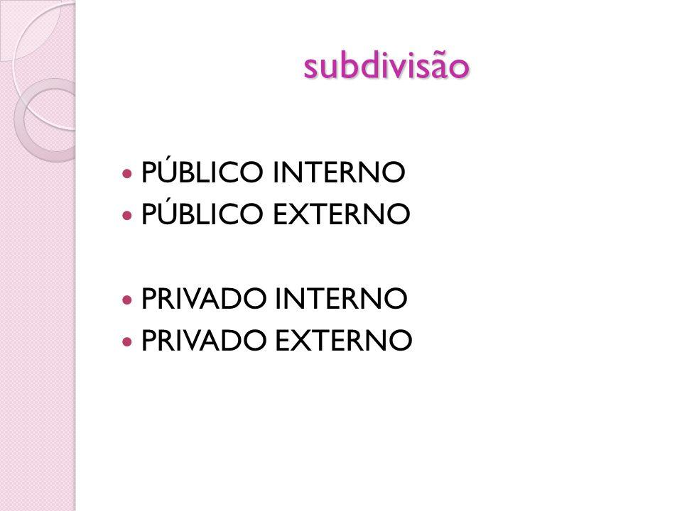 subdivisão PÚBLICO INTERNO PÚBLICO EXTERNO PRIVADO INTERNO