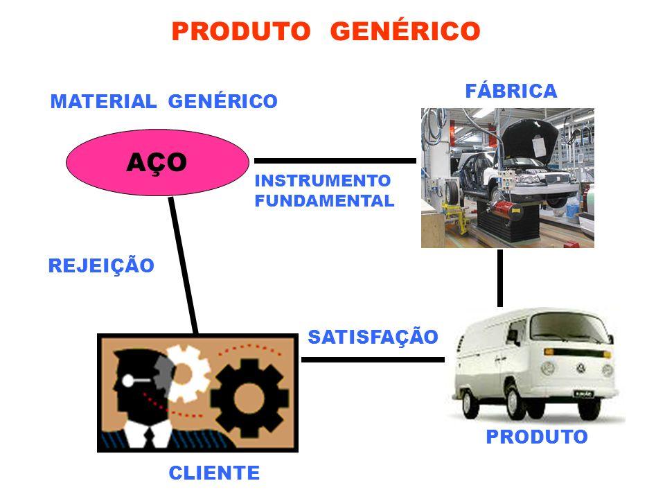 PRODUTO GENÉRICO AÇO FÁBRICA MATERIAL GENÉRICO REJEIÇÃO SATISFAÇÃO