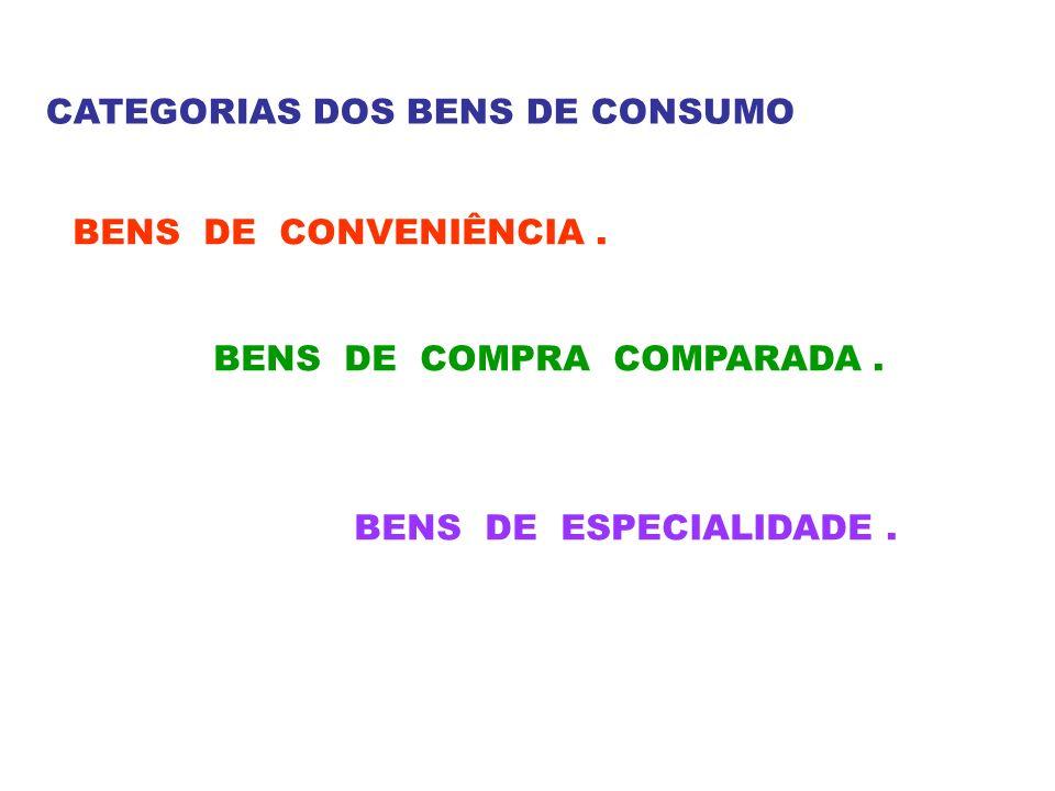 CATEGORIAS DOS BENS DE CONSUMO