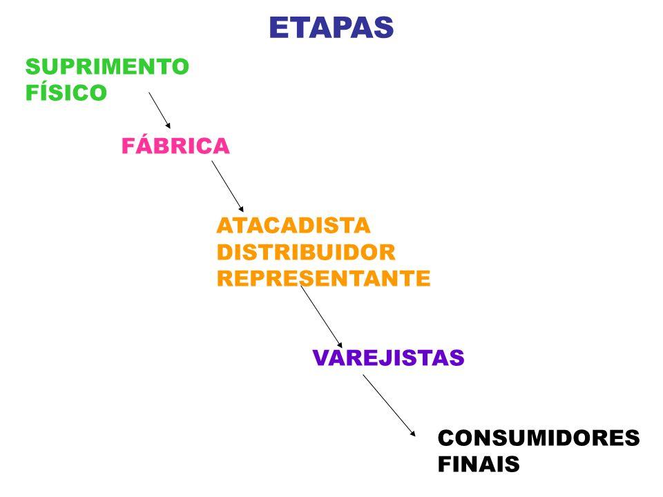ETAPAS SUPRIMENTO FÍSICO FÁBRICA ATACADISTA DISTRIBUIDOR REPRESENTANTE