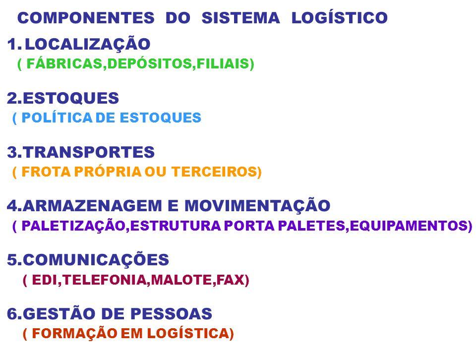 COMPONENTES DO SISTEMA LOGÍSTICO