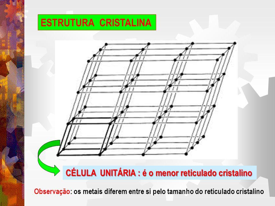 ESTRUTURA CRISTALINA CÉLULA UNITÁRIA : é o menor reticulado cristalino