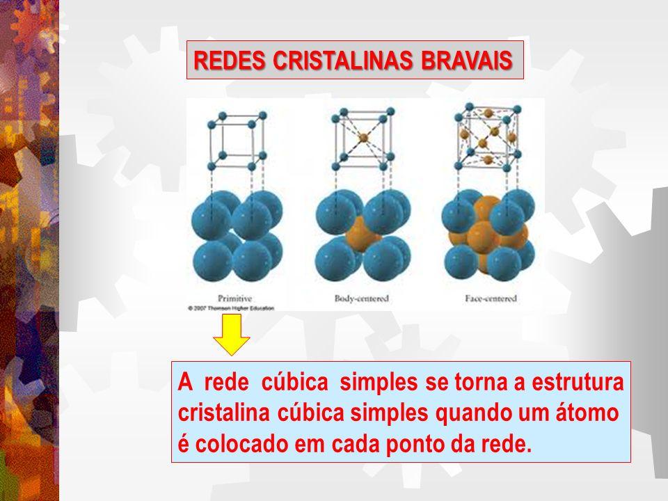 REDES CRISTALINAS BRAVAIS
