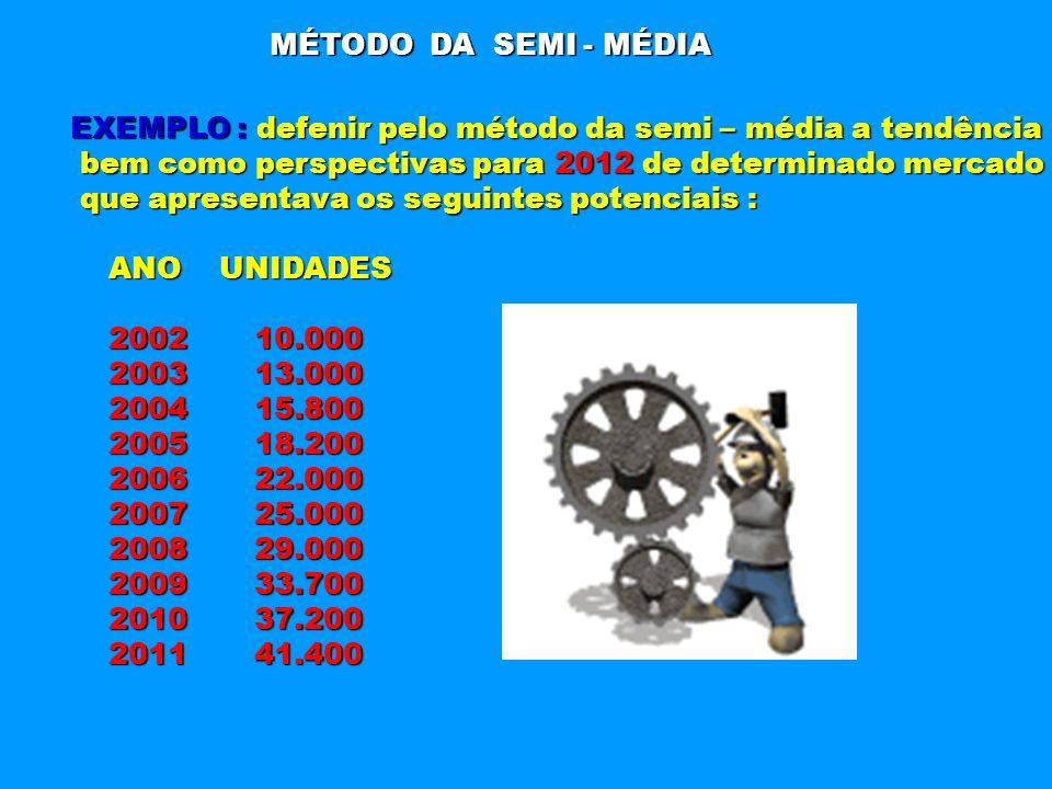 MÉTODO DA SEMI - MÉDIA EXEMPLO : defenir pelo método da semi – média a tendência. bem como perspectivas para 2012 de determinado mercado.
