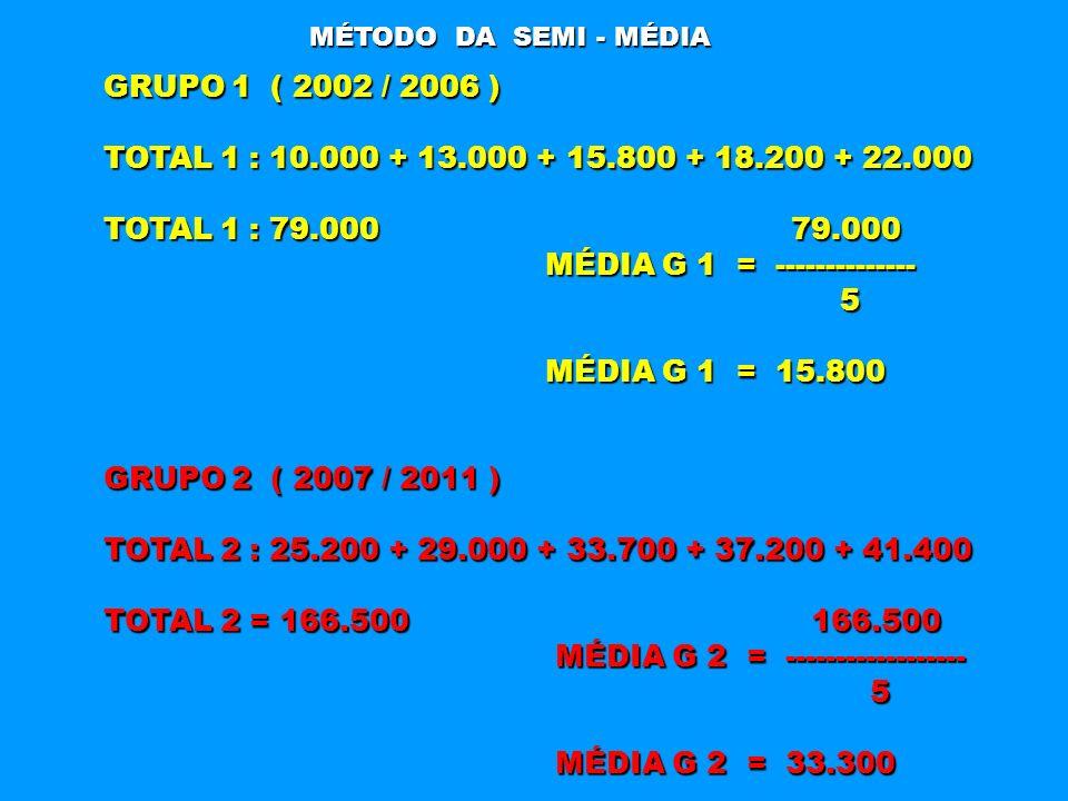 MÉDIA G 1 = -------------- 5 MÉDIA G 1 = 15.800