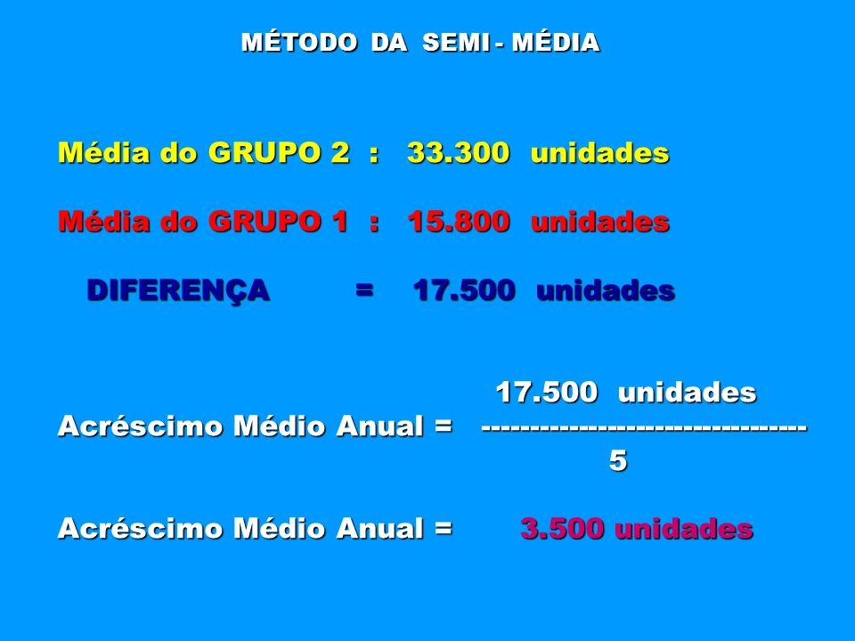 Média do GRUPO 2 : 33.300 unidades Média do GRUPO 1 : 15.800 unidades