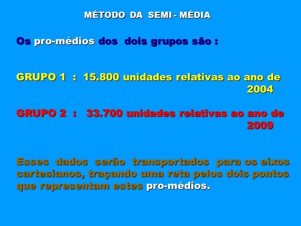 Os pro-médios dos dois grupos são :