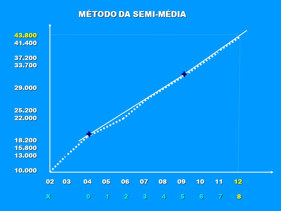+ + MÉTODO DA SEMI-MÉDIA 43.800 41.400 37.200 33.700 29.000 25.200