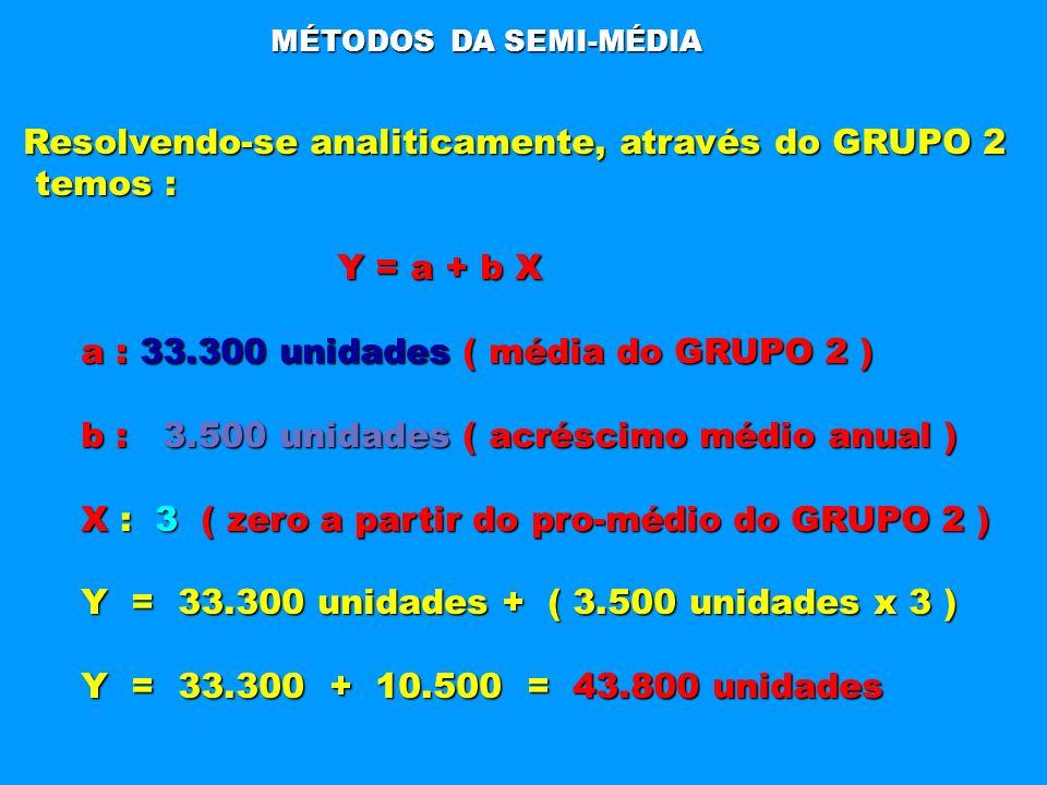 Resolvendo-se analiticamente, através do GRUPO 2 temos : Y = a + b X