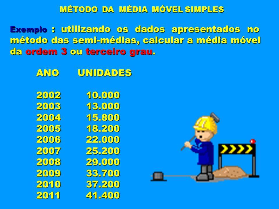 método das semi-médias, calcular a média móvel